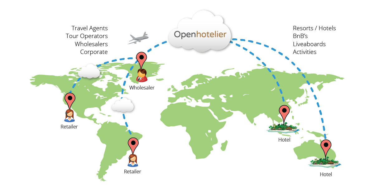 B2B Travel Marketplace to create a less costly private hotel GDS